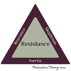 Resistance Triangle: Reactance, Skepticism, Inertia